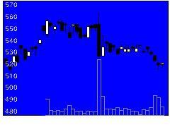 7245大同メの株価チャート