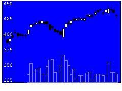 7246プレス工業の株式チャート