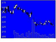 7247ミクニの株価チャート