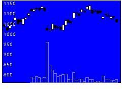 7250太平洋工の株式チャート