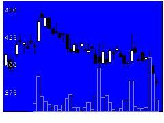 7254ユニバンスの株価チャート