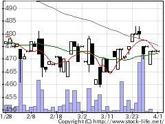7255桜井製の株価チャート