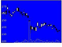 7256河西工業の株価チャート