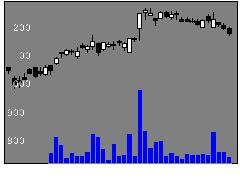 7261マツダの株式チャート