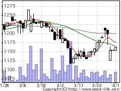 7264MUROの株価チャート