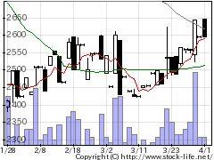 7265エイケン工業の株価チャート