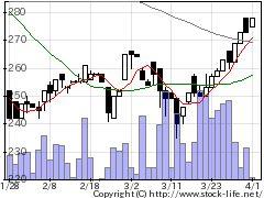 7268タツミの株価チャート