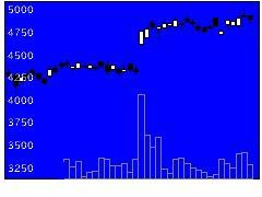 7269スズキの株価チャート