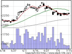 7270SUBARUの株価チャート