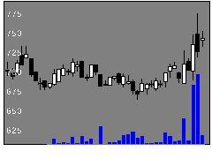 7271安永の株式チャート
