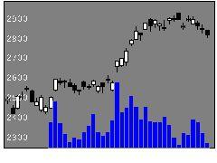 7272ヤマハ発動機の株式チャート