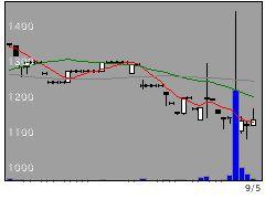 7273イクヨの株価チャート