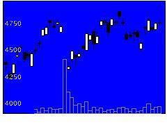 7276小糸製作所の株式チャート