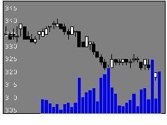 7277TBKの株式チャート