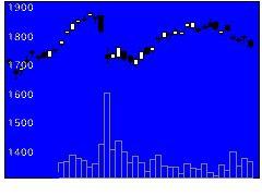 7278エクセディの株価チャート