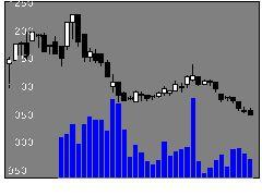 7279ハイレックスの株価チャート