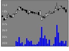 7280ミツバの株価チャート