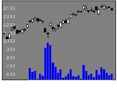 7282豊田合の株価チャート