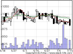 7284盟和産の株価チャート