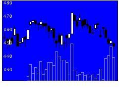 7291日本プラストの株式チャート