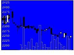 7292村上開明の株価チャート