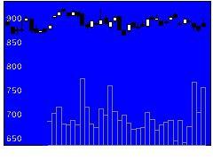 7294ヨロズの株価チャート