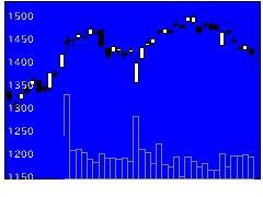 7296エフ・シー・シーの株式チャート