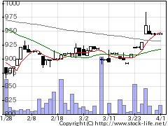 7297カーメイトの株式チャート