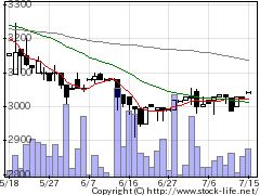 7299フジオーゼックスの株式チャート