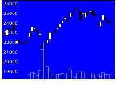 7309シマノの株価チャート