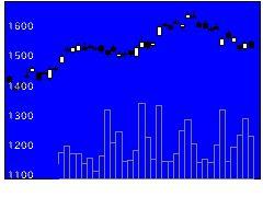 7313TSテックの株式チャート