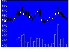 7315IJTTの株価チャート