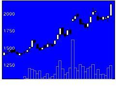 7320リビング保証の株価チャート