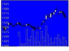 7322三十三FGの株価チャート
