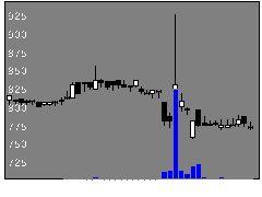 7325アイリックの株式チャート