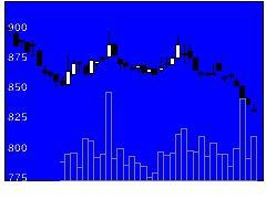 7326SBIIGの株価チャート