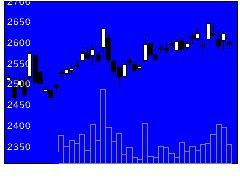 7327第四北越FGの株価チャート