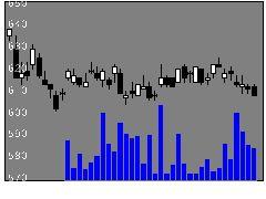7337ひろぎんHDの株式チャート
