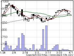 7338インヴァストの株式チャート