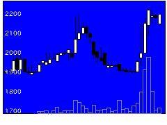 7339アイペットの株式チャート