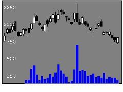 7342ウェルスナビの株価チャート
