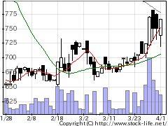 7357ジオコードの株価チャート