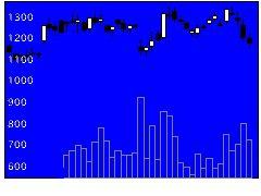7408ジャムコの株式チャート