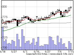 7412アトムの株価チャート