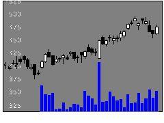 7414小野建の株式チャート