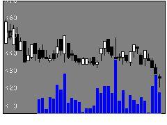 7416はるやまHDの株価チャート