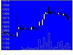 7417南陽の株価チャート