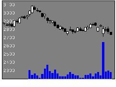 7419ノジマの株式チャート