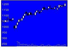 7420佐鳥電機の株価チャート