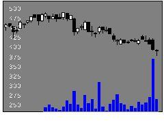 7421カッパクリエの株価チャート